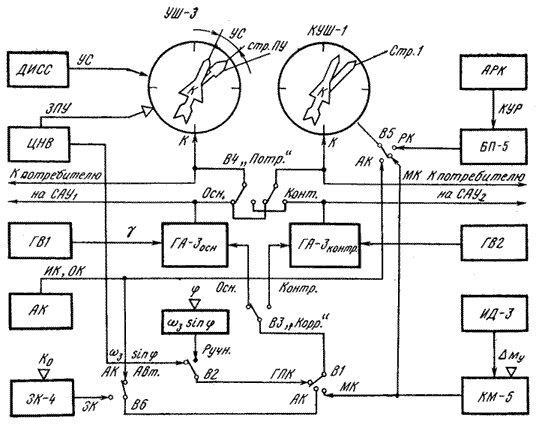 Блок-схема точной курсовой системы типа ТКС-П: ДИСС - доплеровский измеритель скорости и сноса; УС - угол сноса; ЗПУ...
